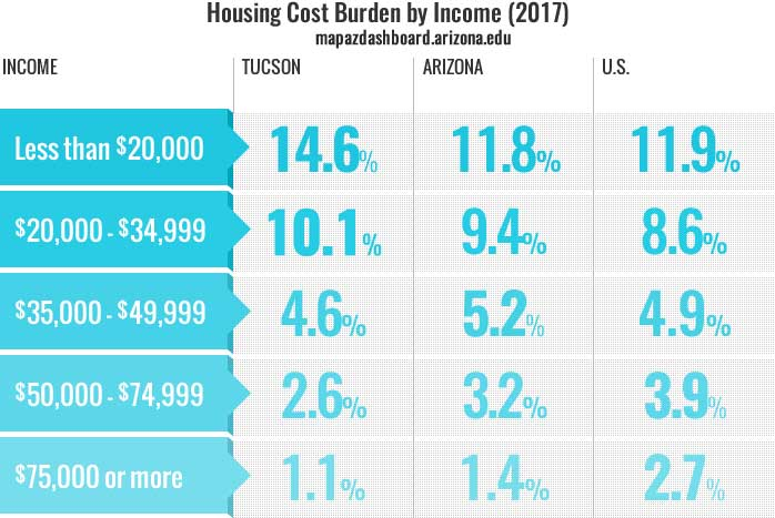 housing cost burden 2017