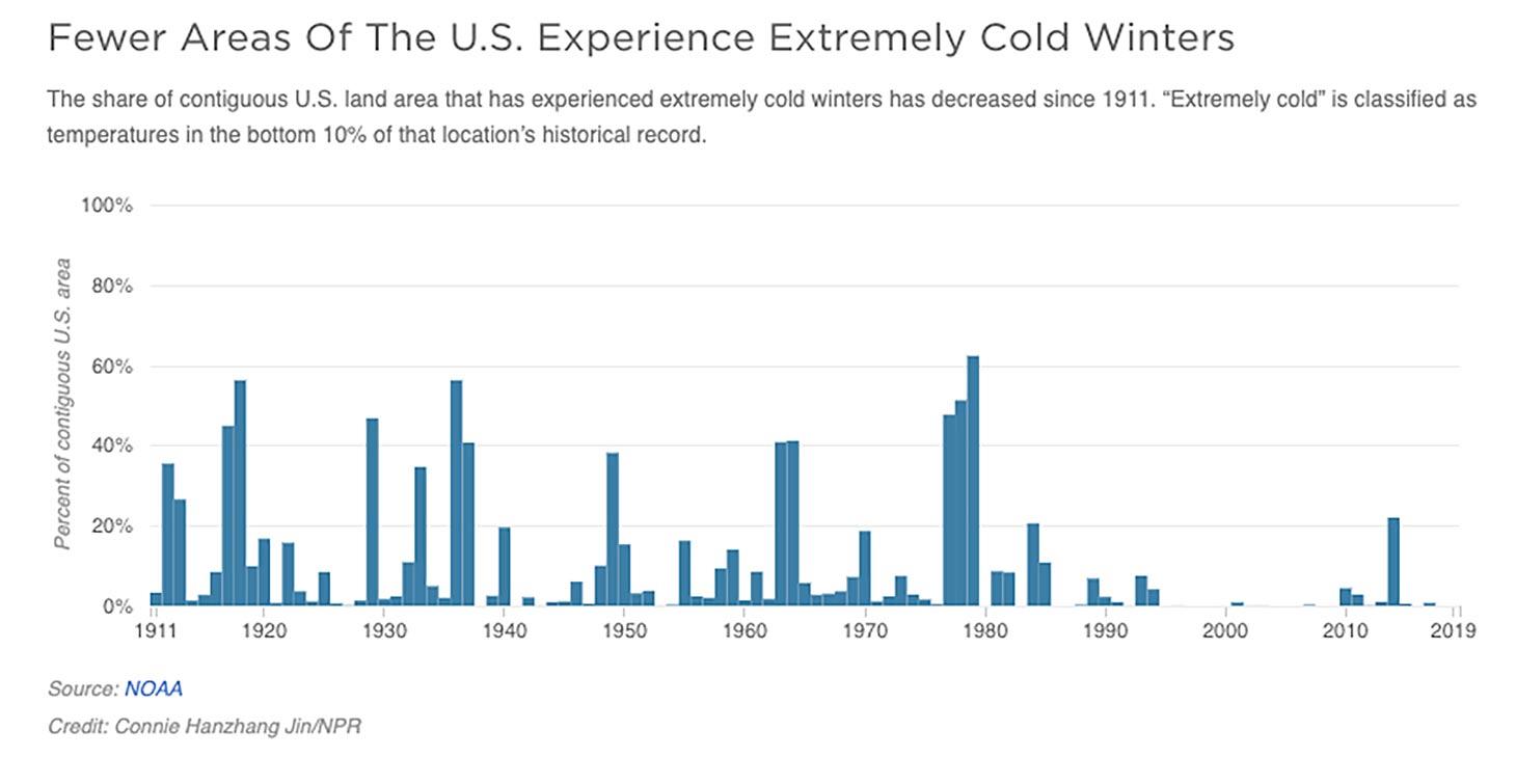 npr news warm winters graph
