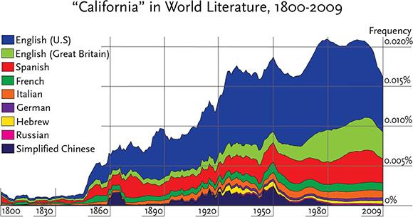boom graphs