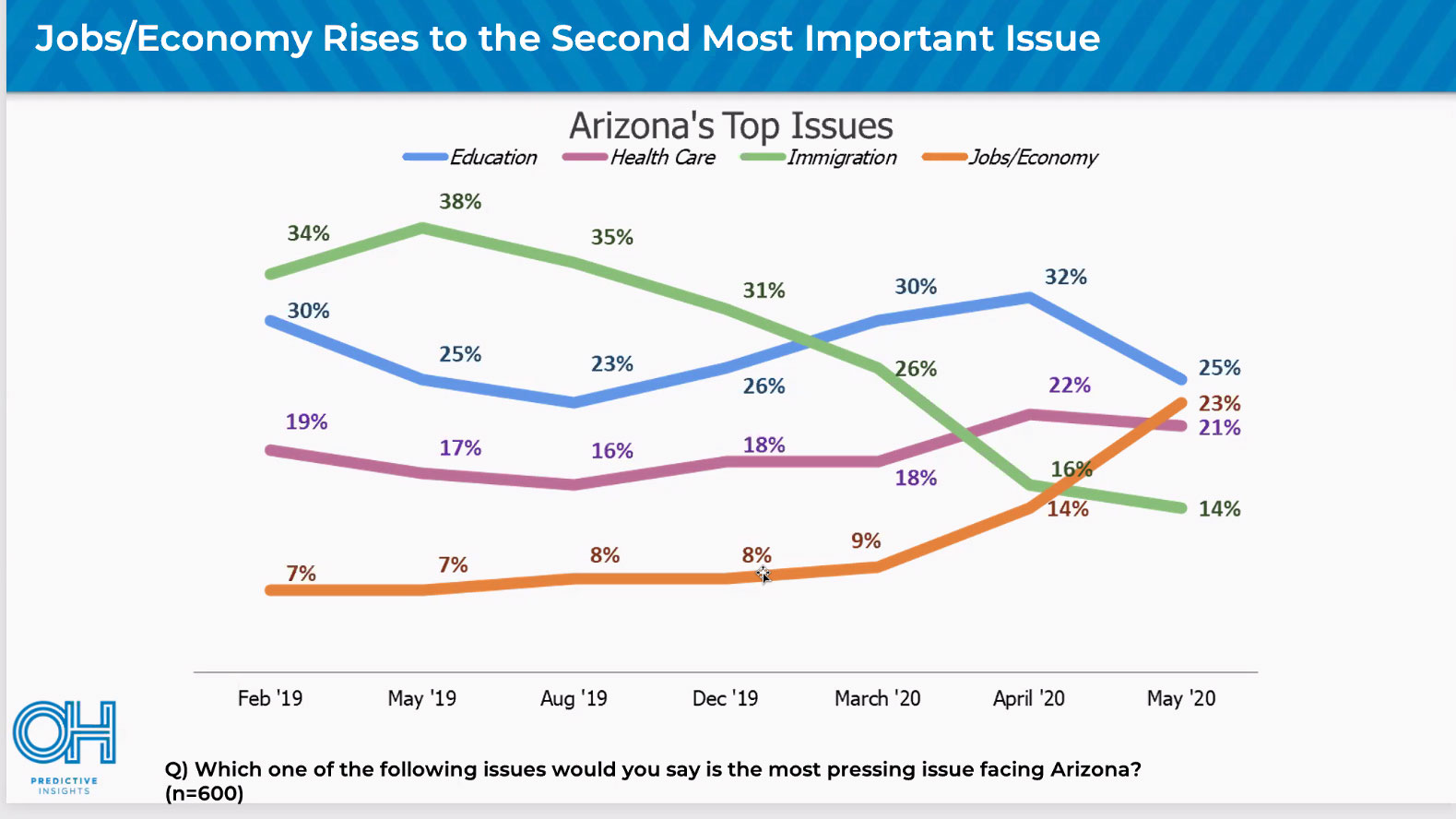 OH Predictive Insights has tracked what Arizona residents feel is important since February 2019.