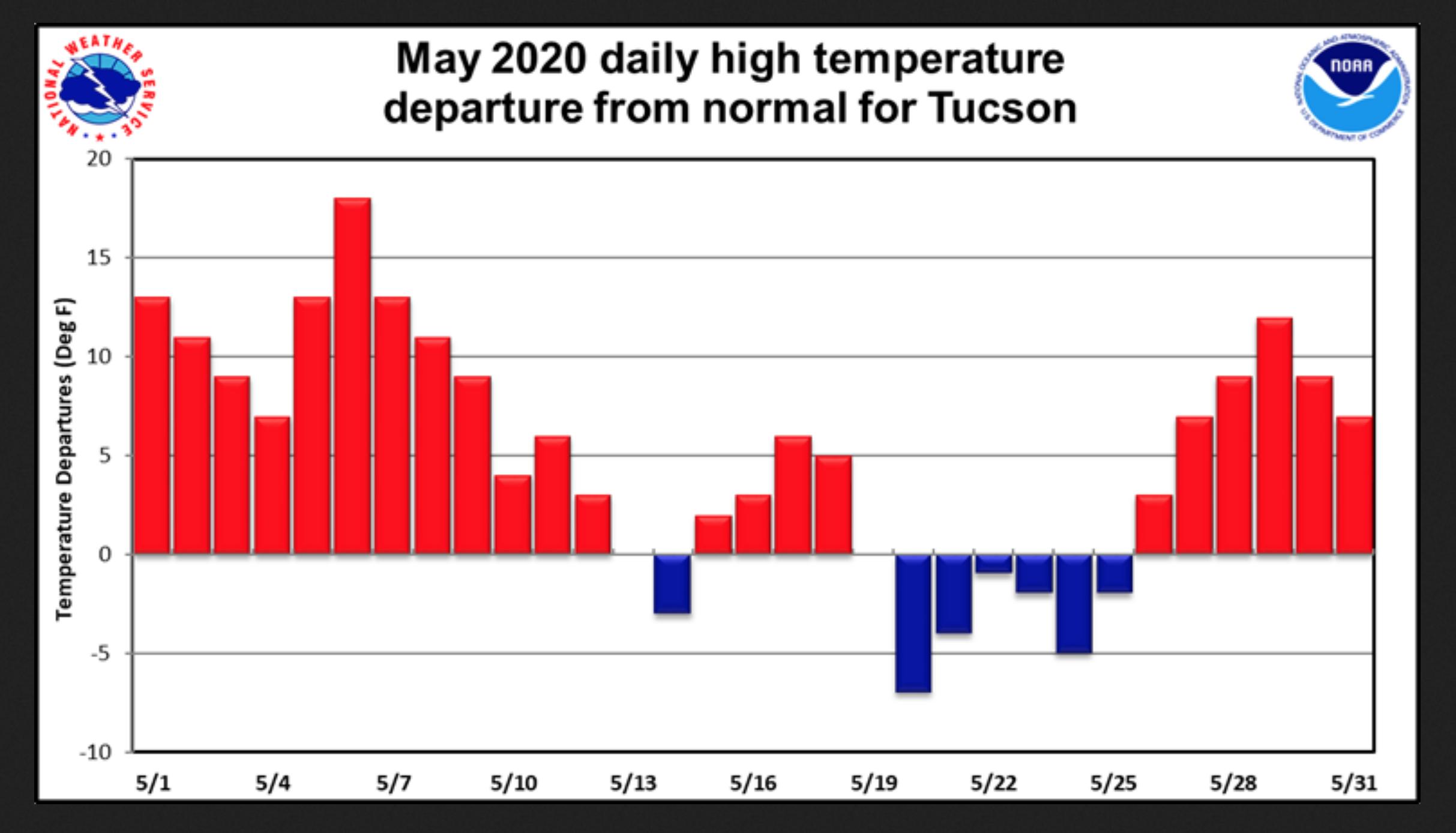 May 2020 heat