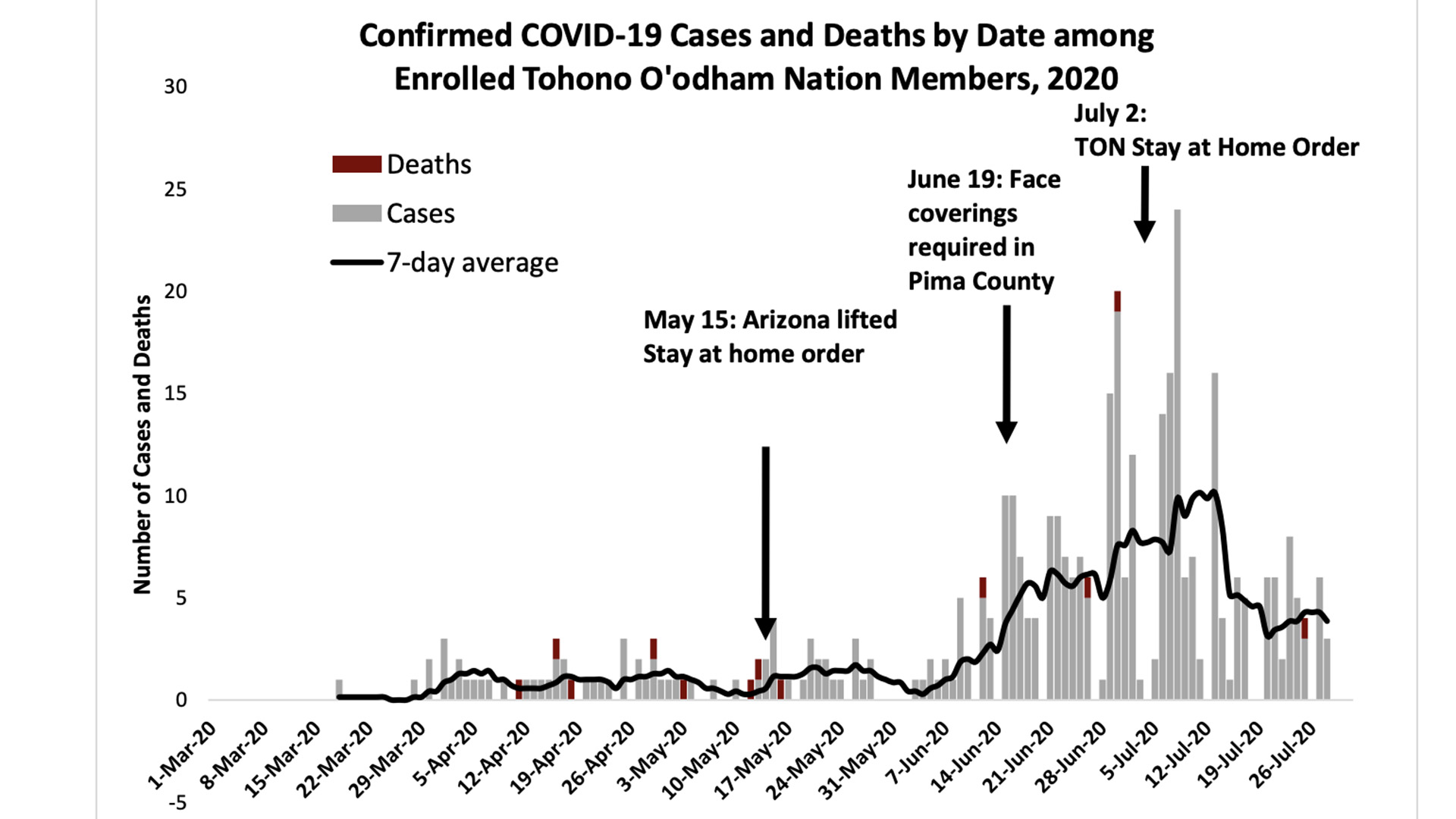 A screenshot of a chart depicting the number of COVID-19 cases and deaths among Tohono O'odham members featured in the July 29, 2020, report from tribal leadership.