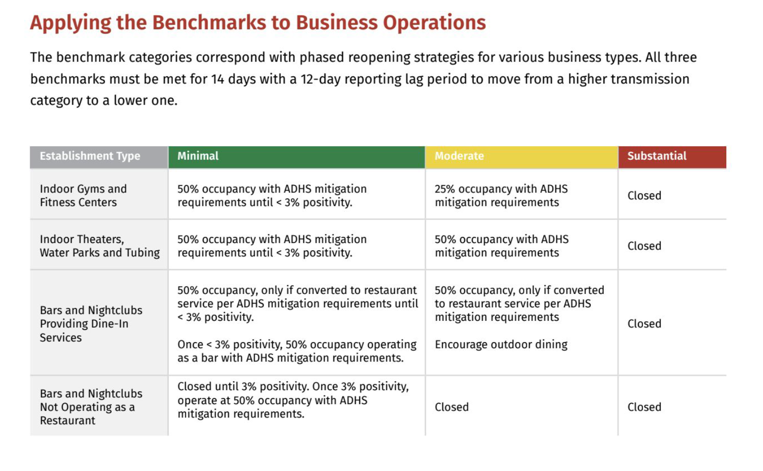Business benchmarks