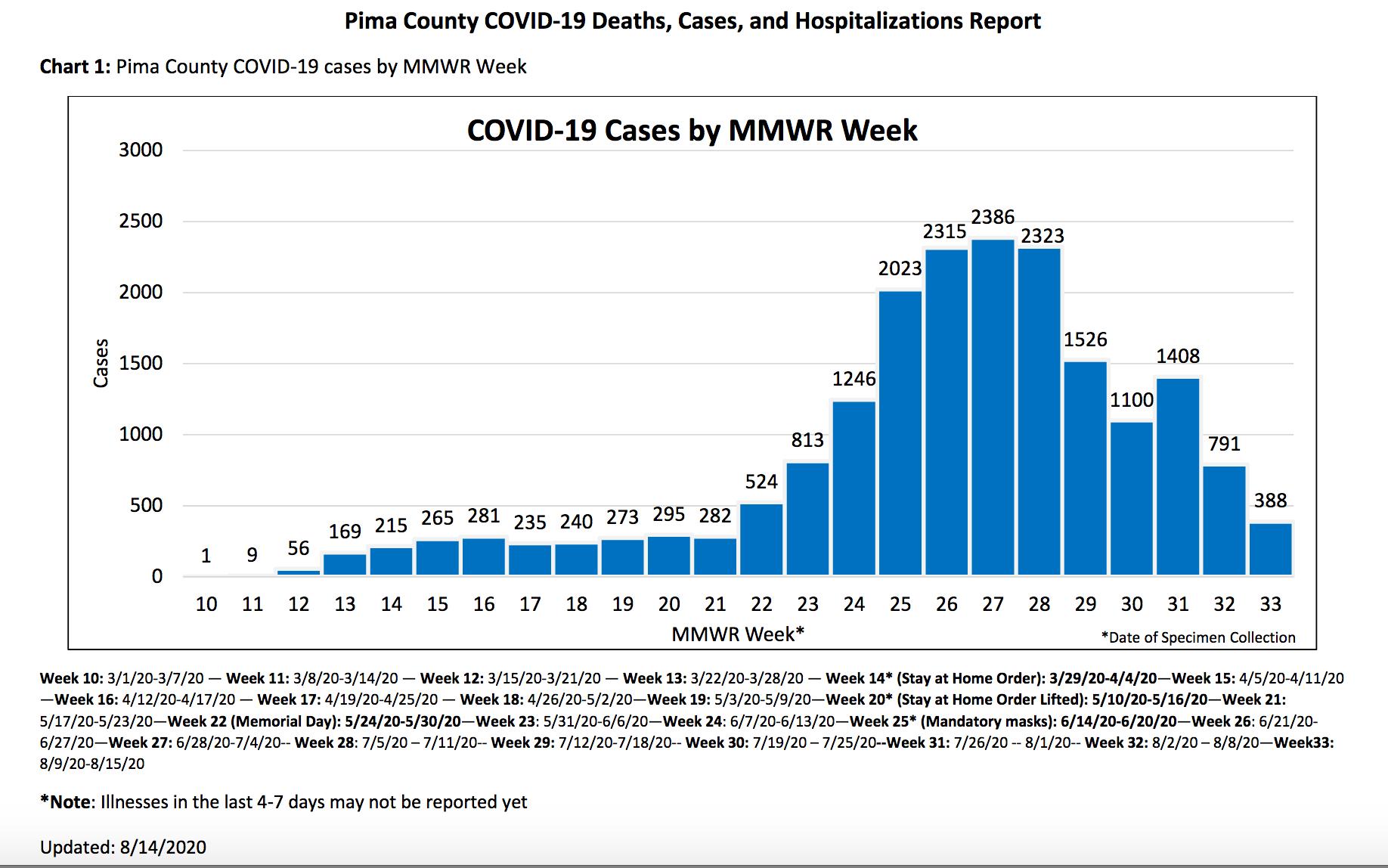 Pima County covid cases 8/14/20