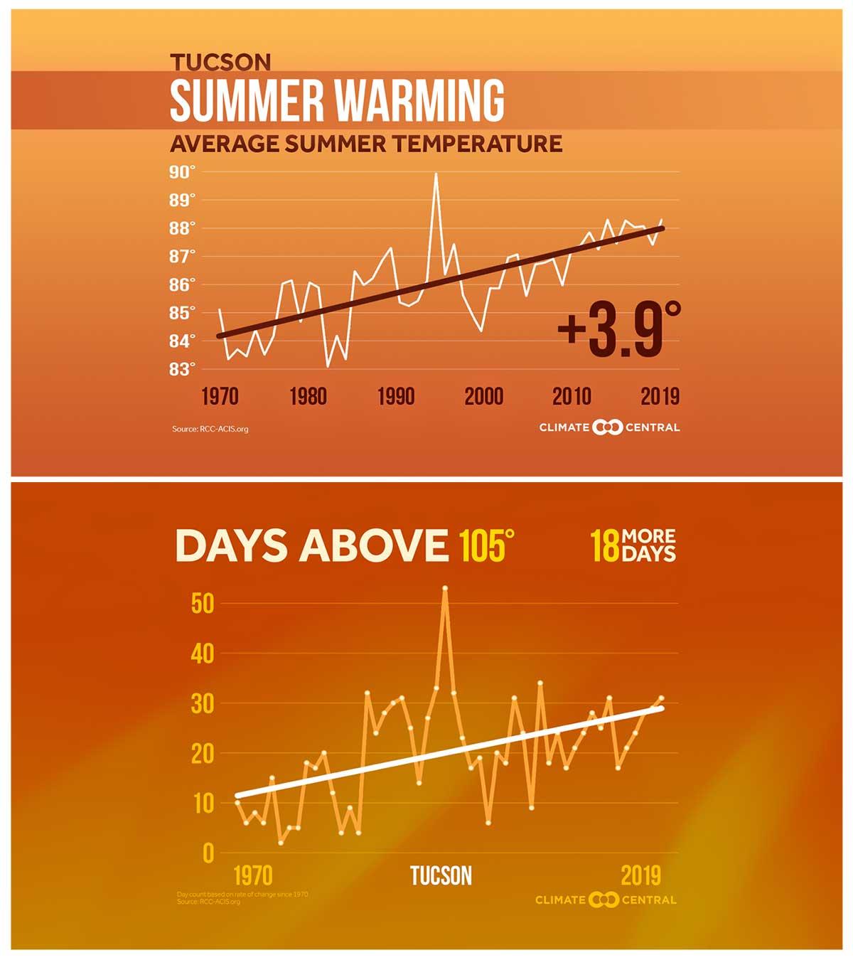 tucson heat stats 0903